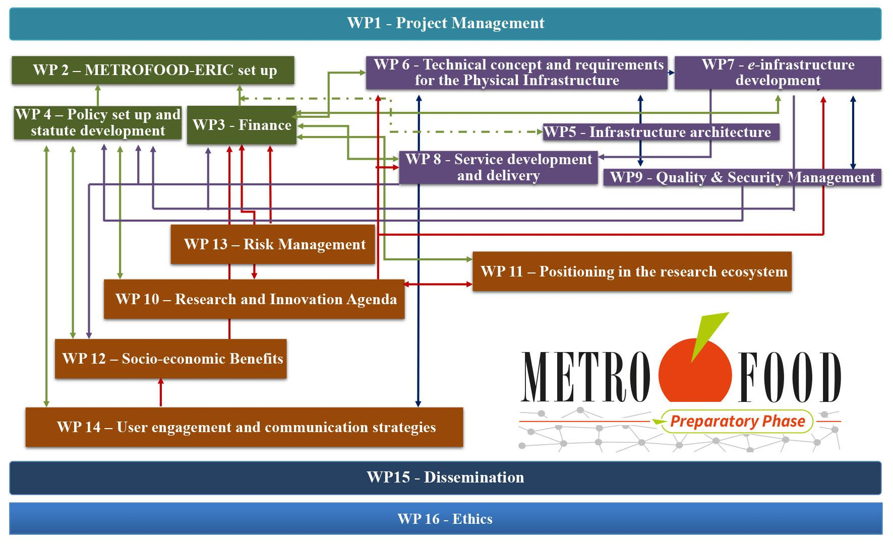 METROFOOD-PP Pert Diagram, with the Work Packages and their interrelations